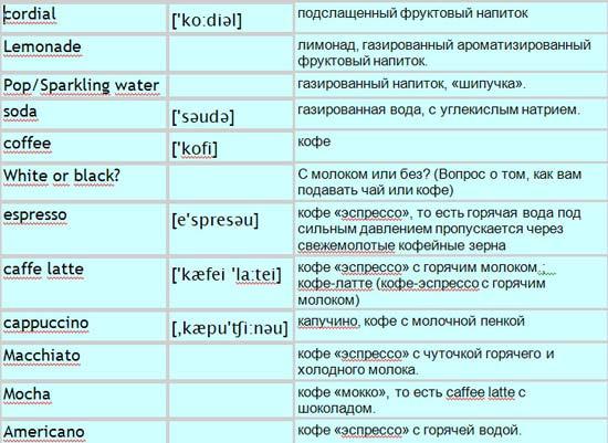 Список напитков на английском языке с переводом и транскрипцией.